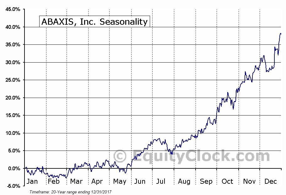 ABAXIS, Inc. (NASD:ABAX) Seasonal Chart