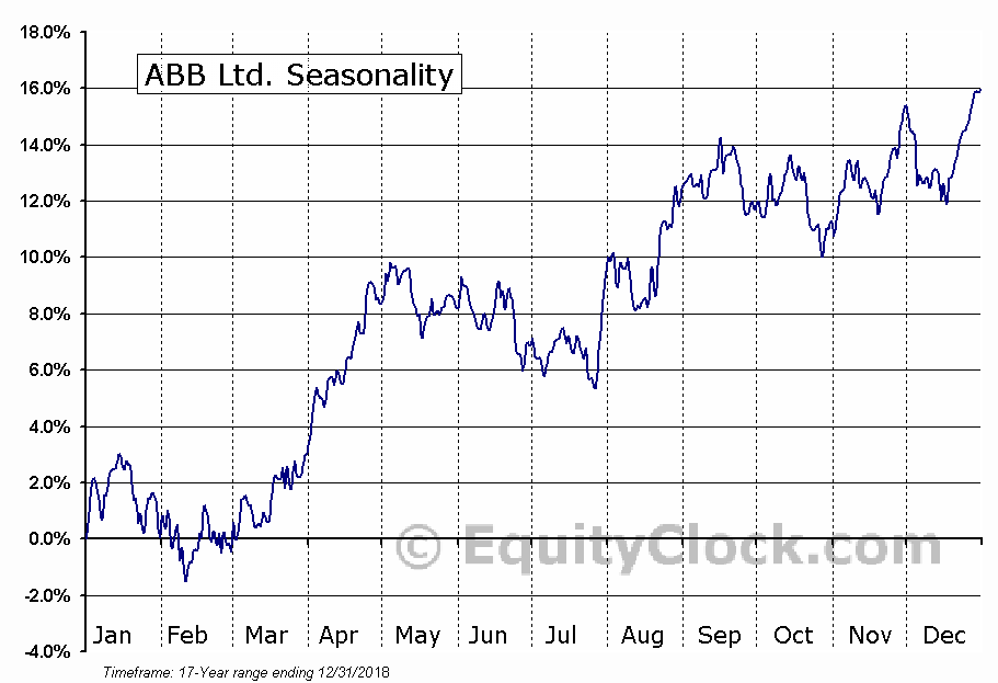 ABB Ltd. (NYSE:ABB) Seasonal Chart