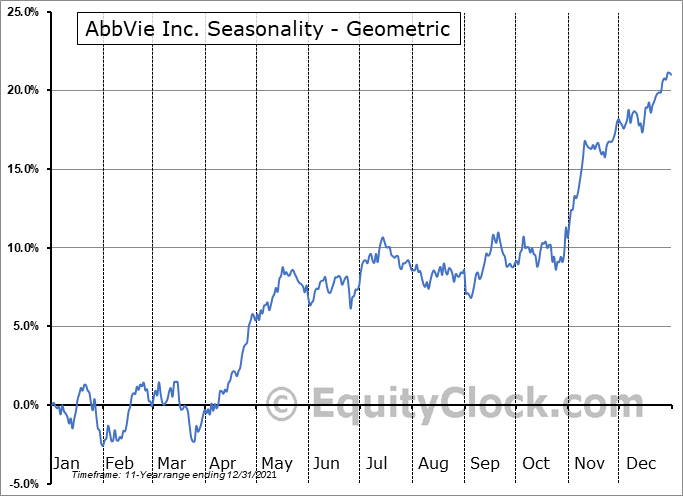 AbbVie Inc. (NYSE:ABBV) Seasonality