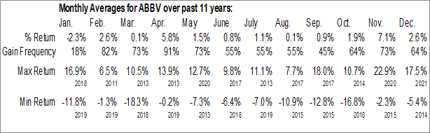 Monthly Seasonal AbbVie Inc. (NYSE:ABBV)