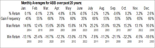 Monthly Seasonal ABB Ltd. (NYSE:ABB)