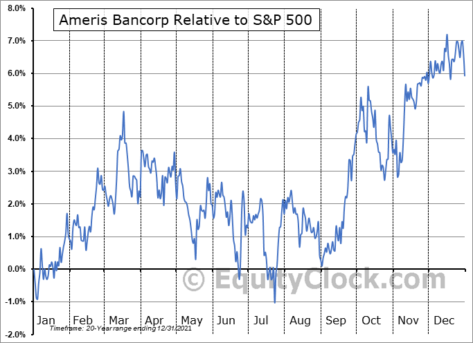 ABCB Relative to the S&P 500