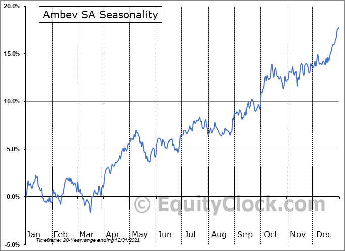 Ambev SA (NYSE:ABEV) Seasonality
