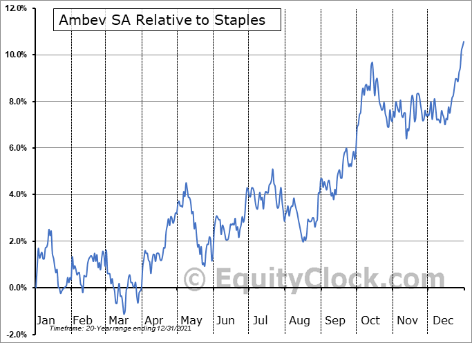 ABEV Relative to the Sector