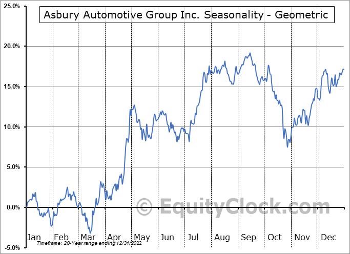 Asbury Automotive Group Inc. (NYSE:ABG) Seasonality