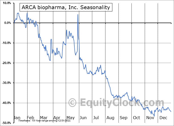 ARCA biopharma, Inc. (NASD:ABIO) Seasonality
