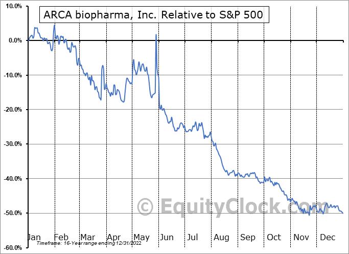 ABIO Relative to the S&P 500