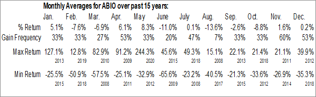 Monthly Seasonal ARCA biopharma, Inc. (NASD:ABIO)
