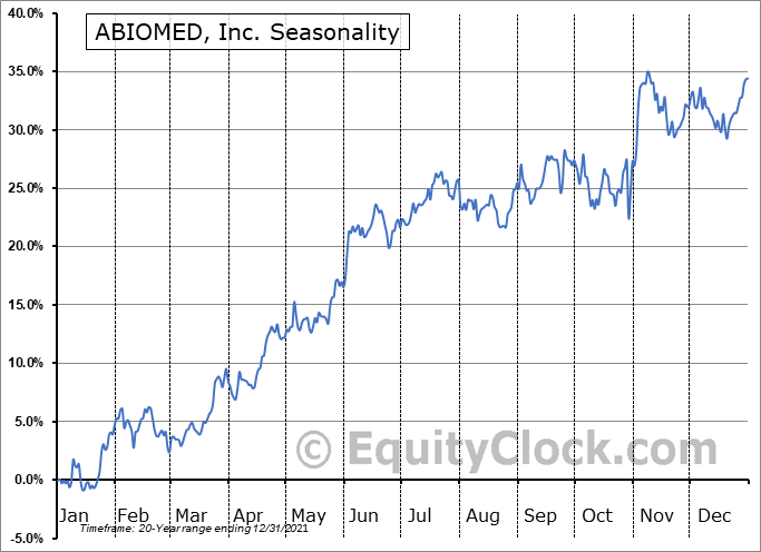 ABIOMED, Inc. (NASD:ABMD) Seasonal Chart