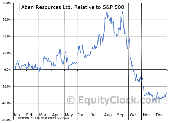 ABNAF Relative to the S&P 500