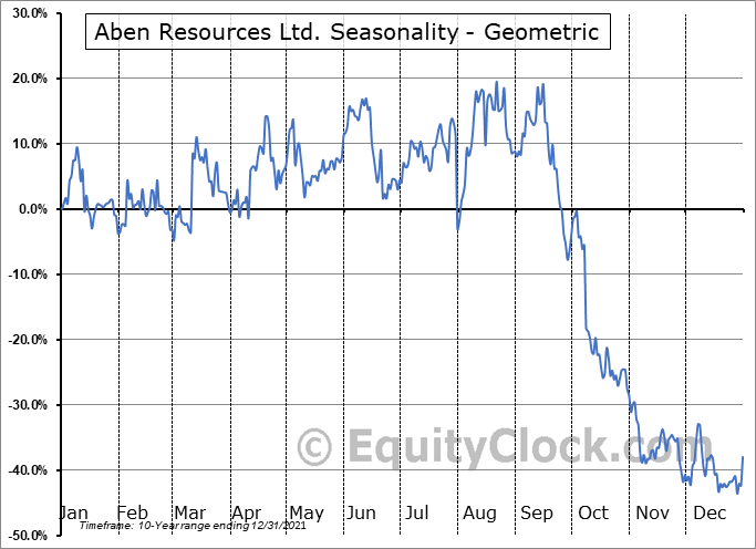 Aben Resources Ltd. (OTCMKT:ABNAF) Seasonality