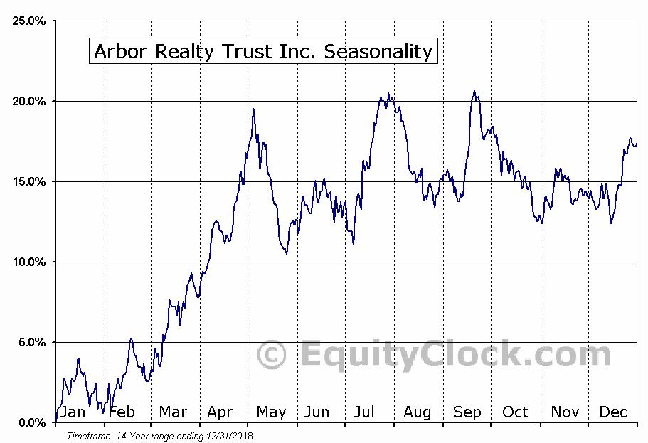 Arbor Realty Trust Inc. (NYSE:ABR) Seasonal Chart