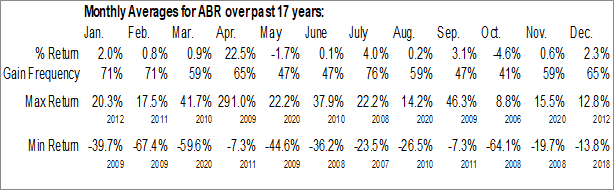 Monthly Seasonal Arbor Realty Trust Inc. (NYSE:ABR)