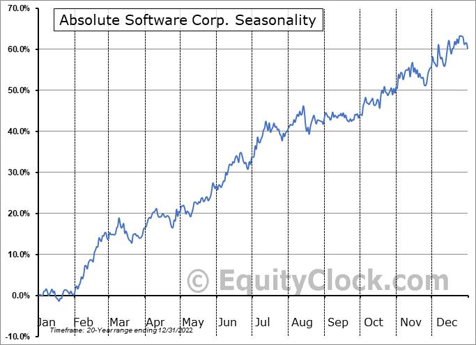 Absolute Software Corp. (TSE:ABST.TO) Seasonal Chart