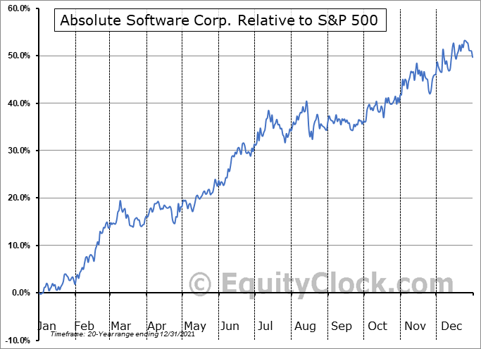ABST.TO Relative to the S&P 500