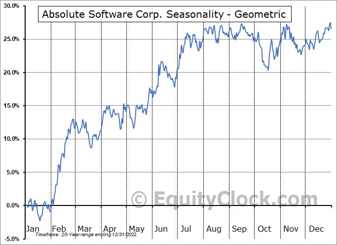 Absolute Software Corp. (TSE:ABST.TO) Seasonality