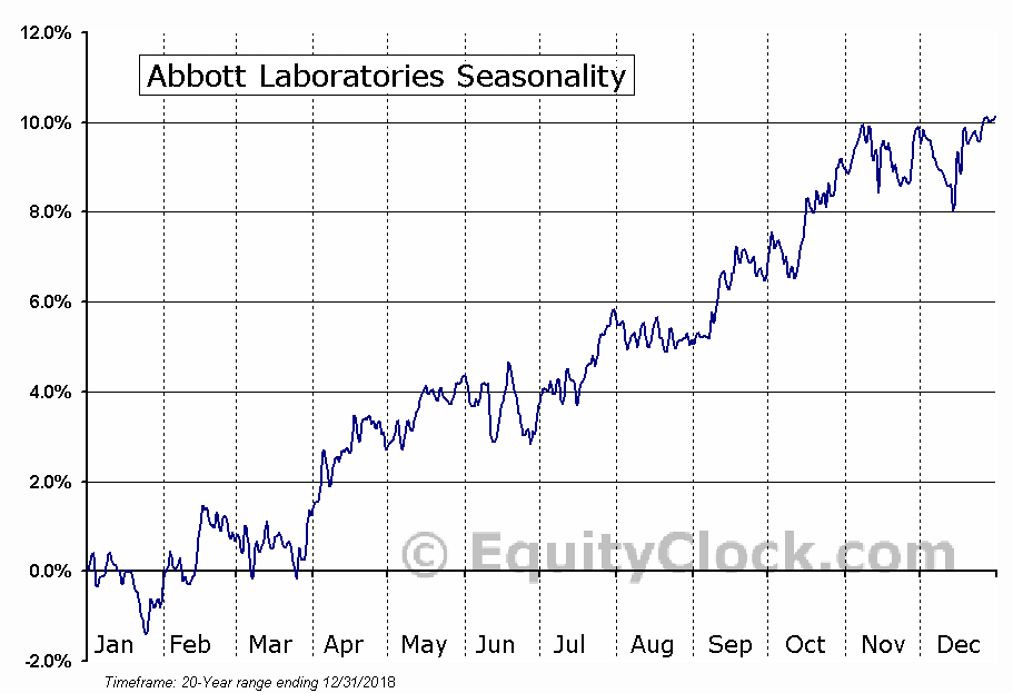 Abbott Laboratories (NYSE:ABT) Seasonal Chart
