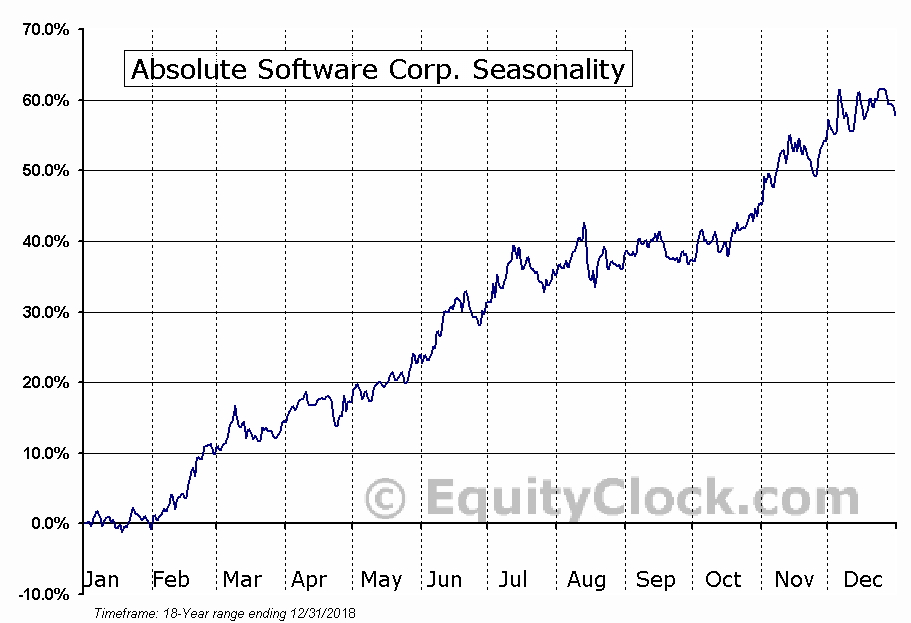 Absolute Software Corp. (TSE:ABT) Seasonal Chart