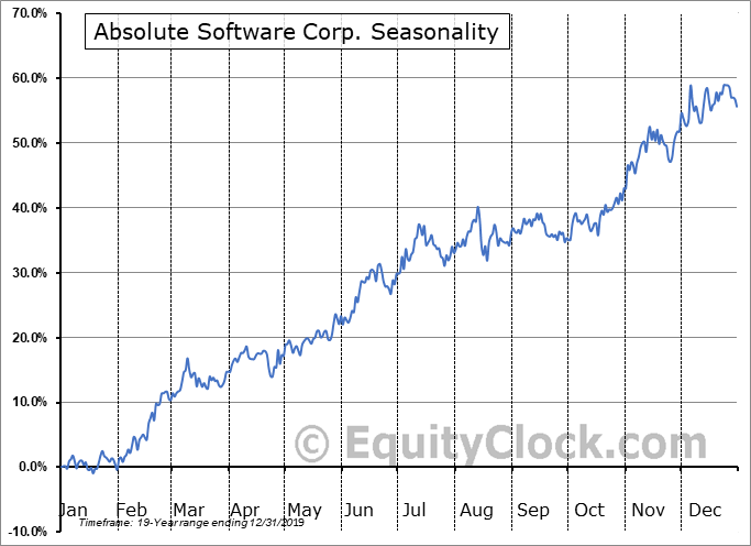 Absolute Software Corp. (TSE:ABT.TO) Seasonal Chart