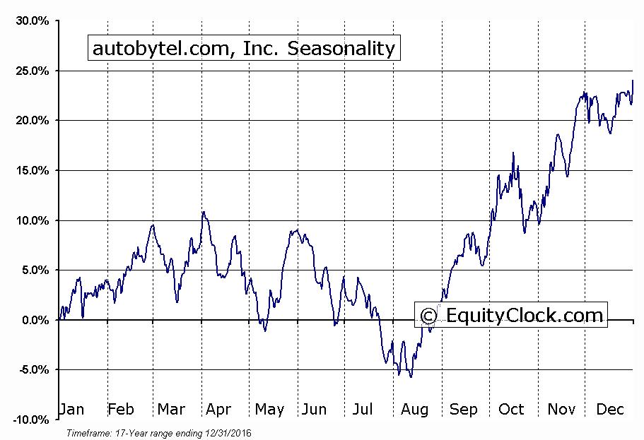 autobytel.com, Inc. (NASD:ABTL) Seasonal Chart