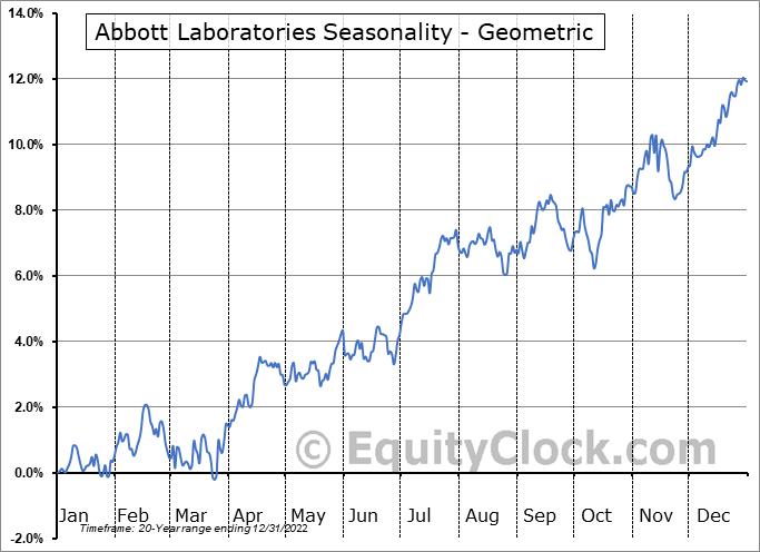 Abbott Laboratories (NYSE:ABT) Seasonality