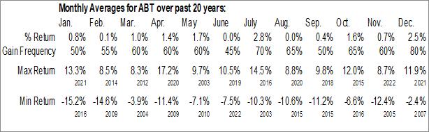 Monthly Seasonal Abbott Laboratories (NYSE:ABT)