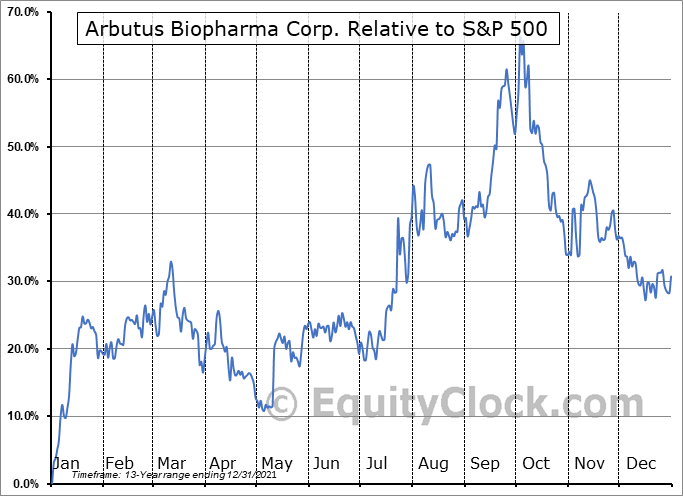 ABUS Relative to the S&P 500