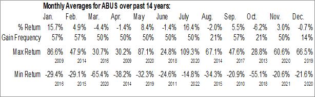 Monthly Seasonal Arbutus Biopharma Corp. (NASD:ABUS)
