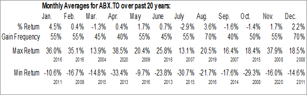 Monthly Seasonal Barrick Gold Corp. (TSE:ABX.TO)