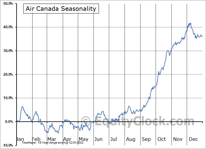 Air Canada (TSE:AC.TO) Seasonal Chart