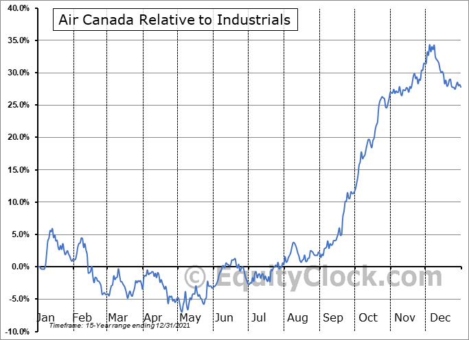 AC.TO Relative to the Sector