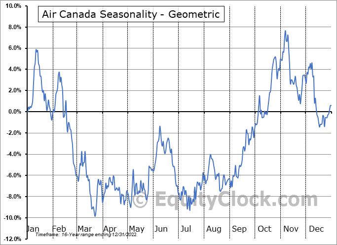 Air Canada (TSE:AC.TO) Seasonality