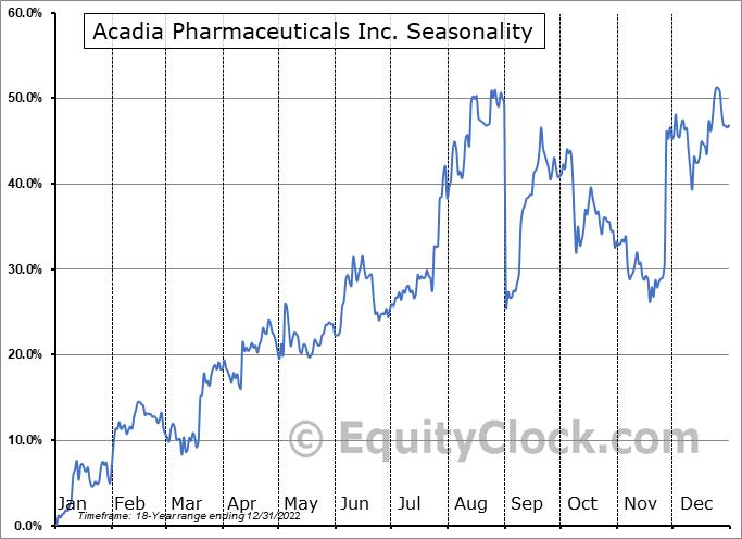 Acadia Pharmaceuticals Inc. (NASD:ACAD) Seasonal Chart