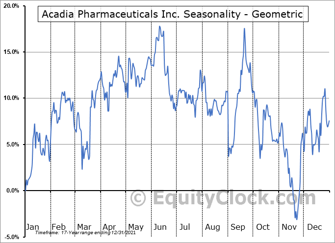 Acadia Pharmaceuticals Inc. (NASD:ACAD) Seasonality