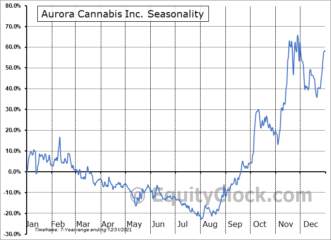 Aurora Cannabis Inc. (NYSE:ACB) Seasonal Chart