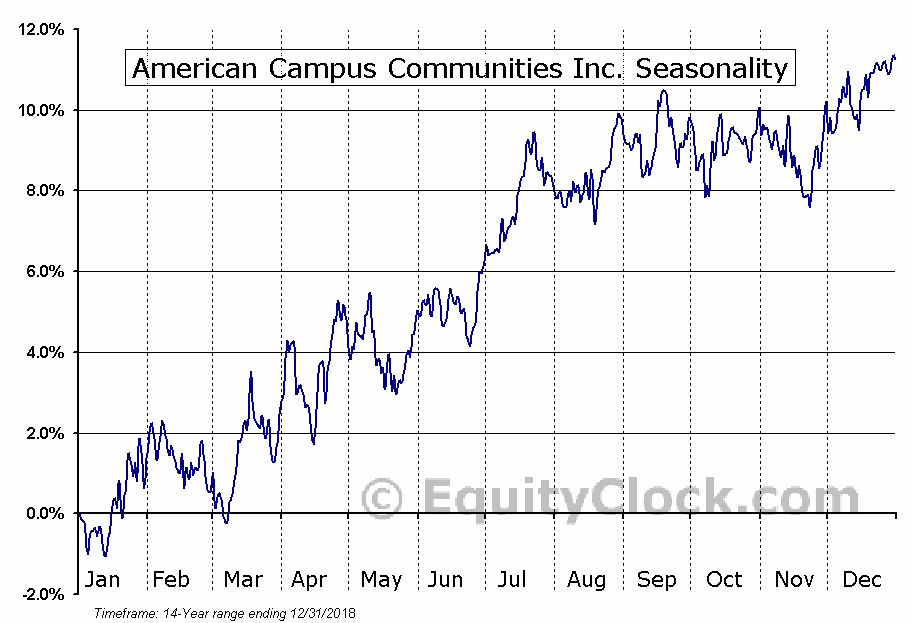 American Campus Communities Inc. (NYSE:ACC) Seasonal Chart