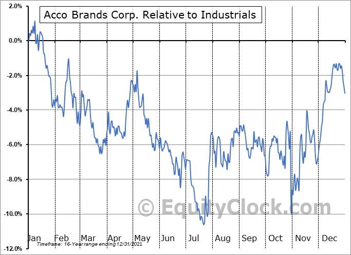 ACCO Relative to the Sector