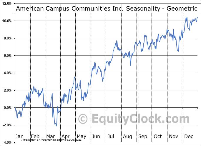 American Campus Communities Inc. (NYSE:ACC) Seasonality
