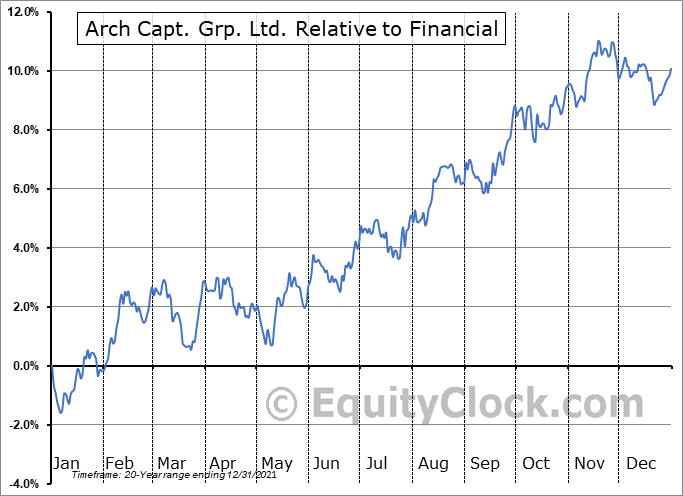 ACGL Relative to the Sector