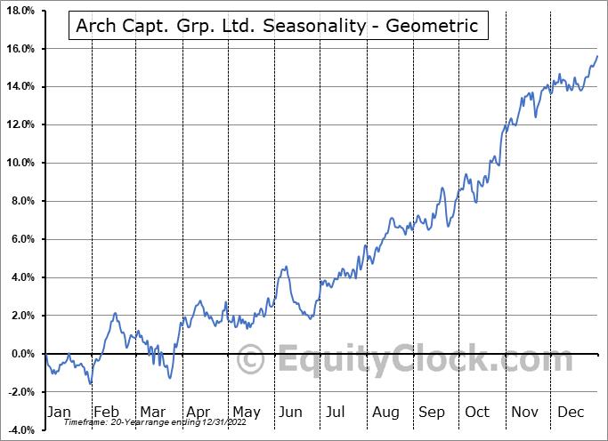 Arch Capt. Grp. Ltd. (NASD:ACGL) Seasonality