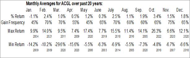 Monthly Seasonal Arch Capt. Grp. Ltd. (NASD:ACGL)