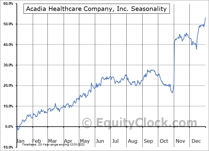 Acadia Healthcare Company, Inc. (NASD:ACHC) Seasonality