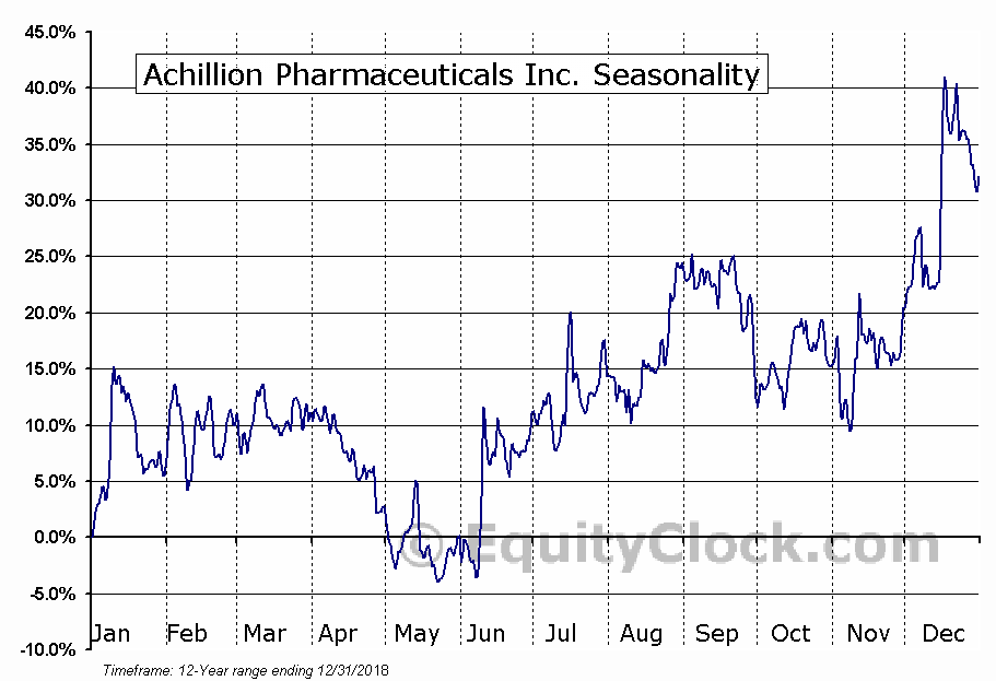 Achillion Pharmaceuticals Inc. (NASD:ACHN) Seasonal Chart