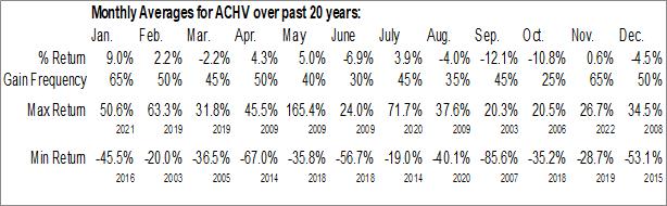 Monthly Seasonal Achieve Life Sciences, Inc. (NASD:ACHV)