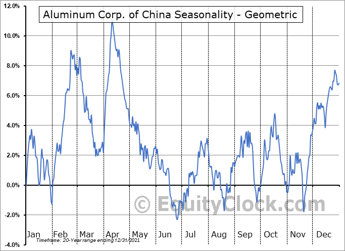 Aluminum Corp. of China (NYSE:ACH) Seasonality