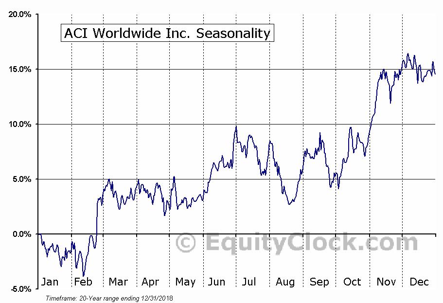 ACI Worldwide Inc  (NASDAQ:ACIW) Seasonal Chart