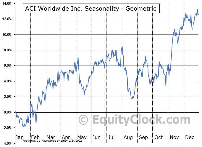 ACI Worldwide Inc. (NASD:ACIW) Seasonality