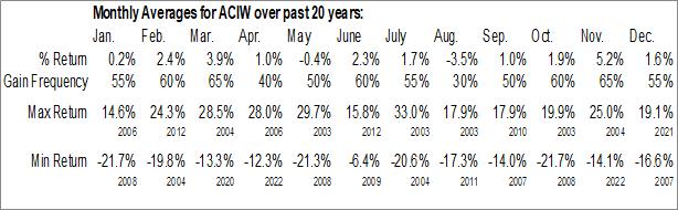 Monthly Seasonal ACI Worldwide Inc. (NASD:ACIW)