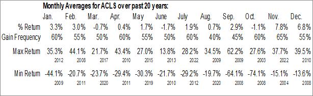 Monthly Seasonal Axcelis Technologies, Inc. (NASD:ACLS)