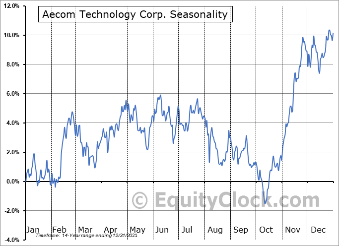AECOM Seasonal Chart
